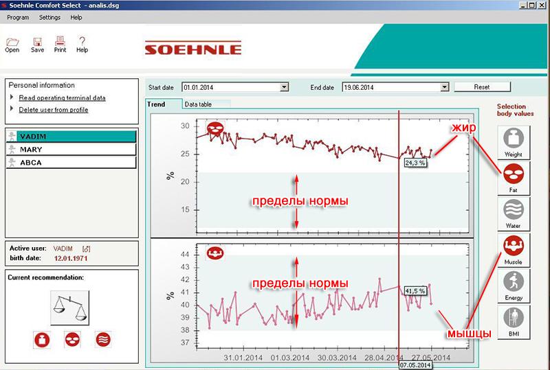 График жира и мышц - Soehnle Comfort Select